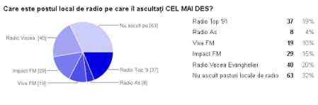 sondaj mass media Suceava